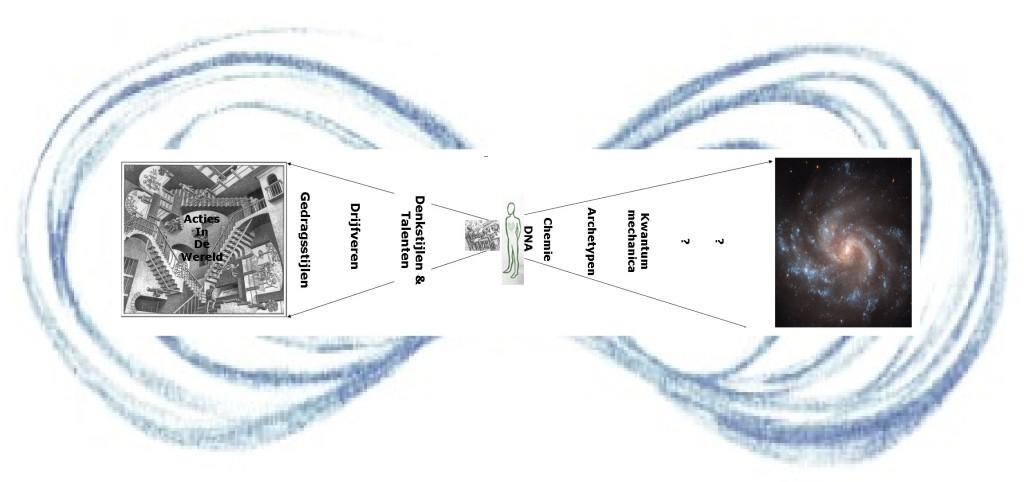 bewustzijnsmodel 2.0 lemniscaat