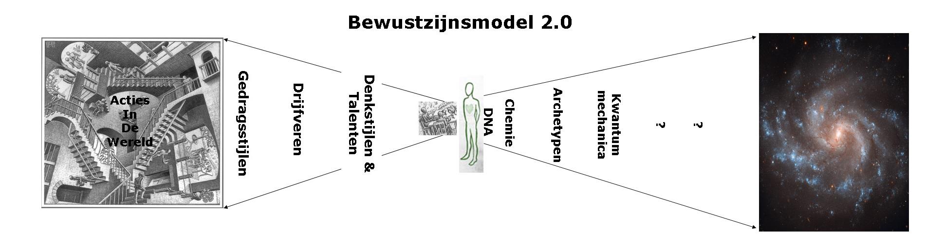 bewustzijnsmodel 2.0