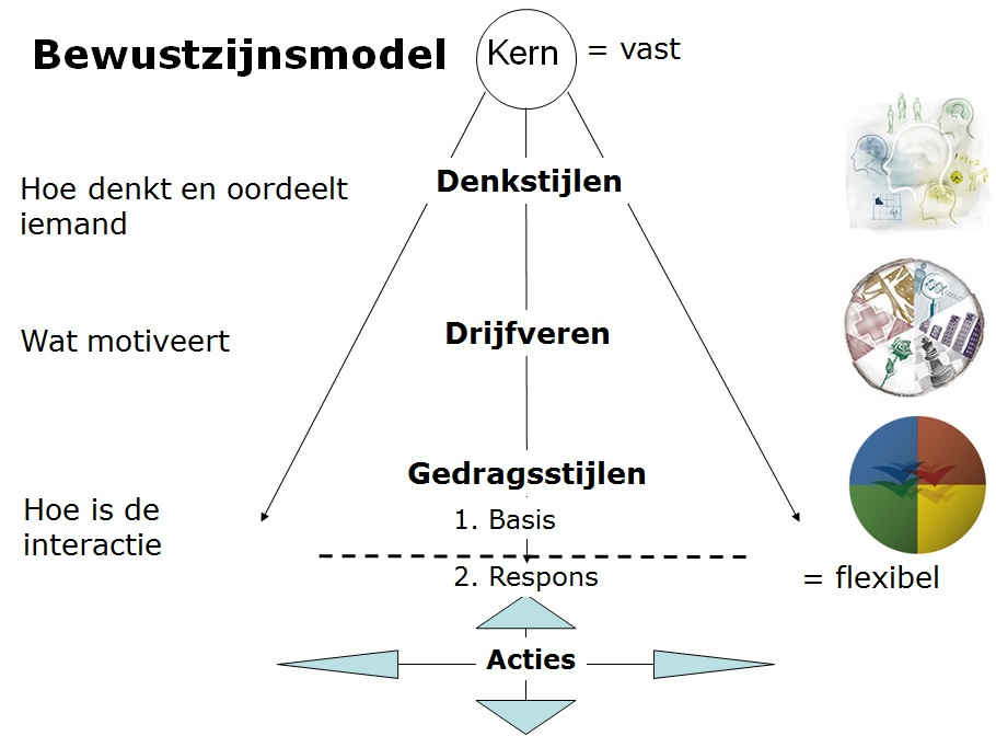 Bewustzijnsmodel