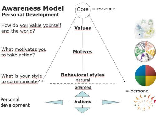 Awareness model
